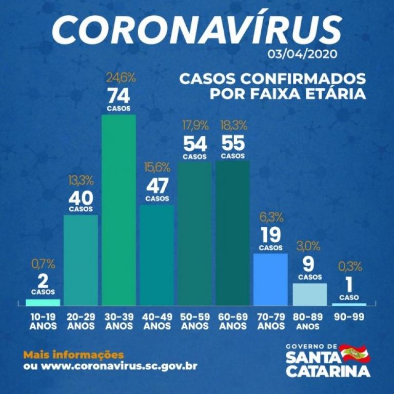 SC tem 301 casos confirmados de coronavírus