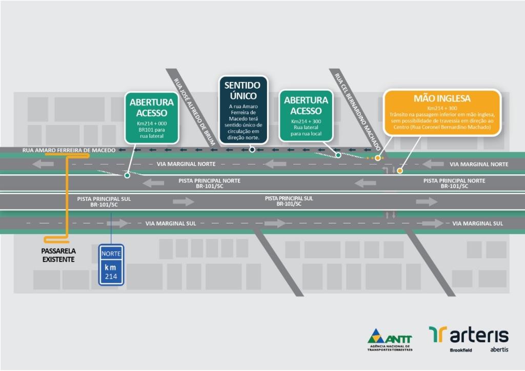 Terceira pista: previsão de mudanças no trânsito