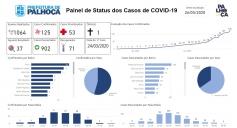 Palhoça tem 125 casos confirmados de Covid-19