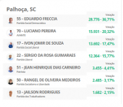 Eleições 2020: confira os resultados em Palhoça