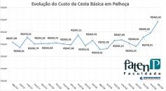 Cesta básica teve aumento de 25% em 2019