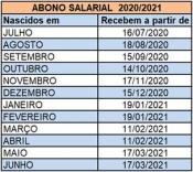 Caixa credita abono salarial nesta terça (30)