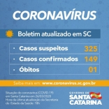 Coronavírus em SC: 149 casos e uma morte
