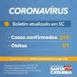 Covid-19: SC confirma 219 casos