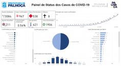 Covid-19: Palhoça registra dois novos óbitos