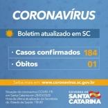 SC chega a 184 casos de Covid-19