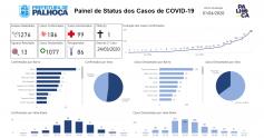 Palhoça chega a 186 casos de Covid-19