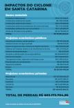 Ciclone: SC já distribuiu R$ 2,2 milhões em itens