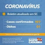 SC: 197 casos de Covid-19