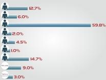 Jornal Palhocense contrata pesquisa eleitoral
