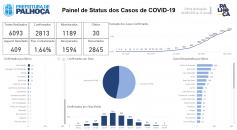Covid-19: Palhoça apresenta 2.813 casos